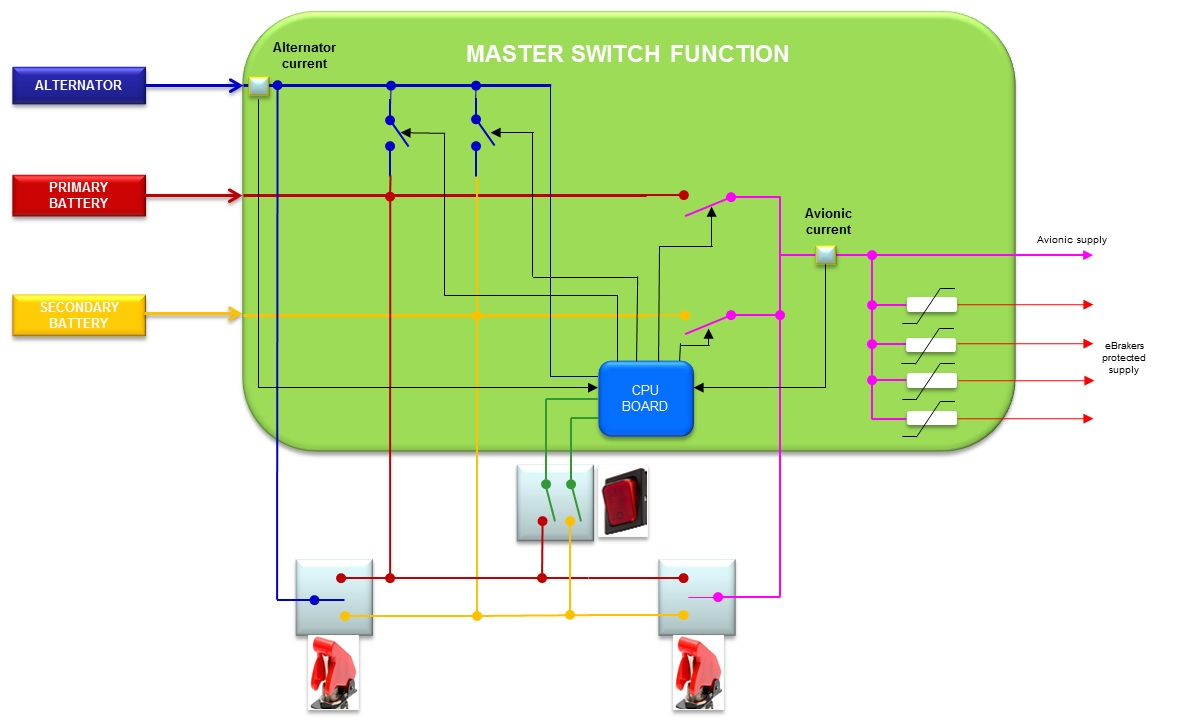 master switch interne synoptic